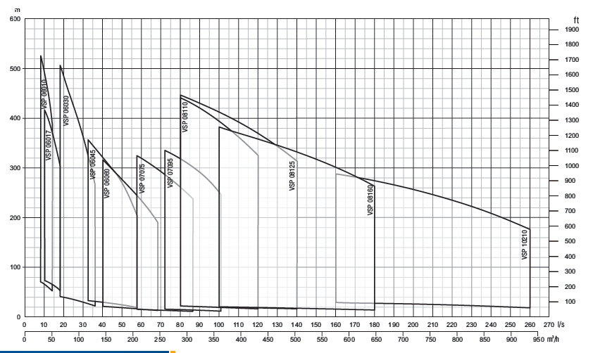 Stainless Steel Performance Curve